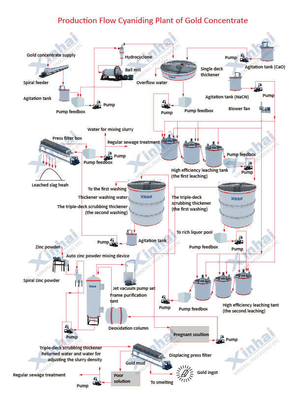 Gold CIL Processing Line-process