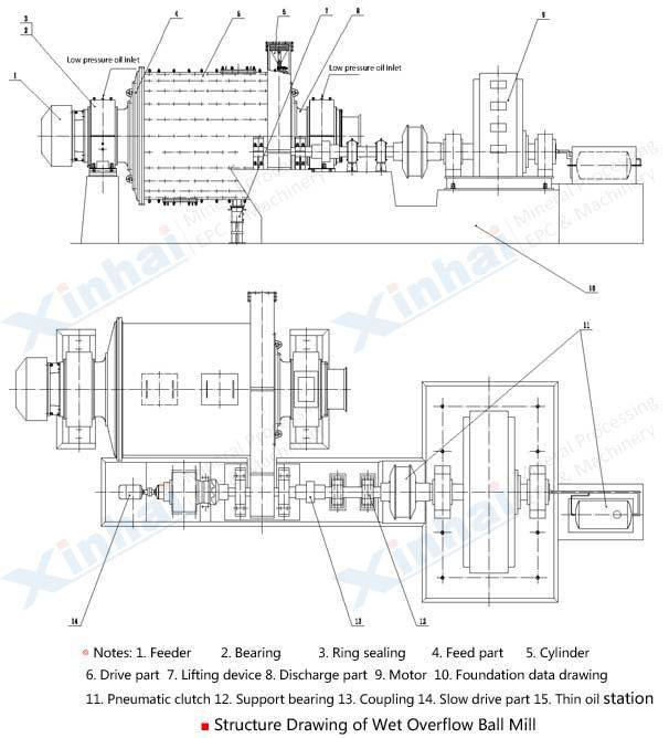 Overflow Type Ball Mill-principle