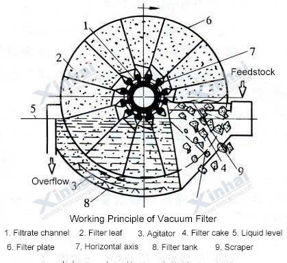 Vacuum Filter-principle