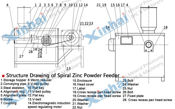 Zinc Powder Displacement Device-principle