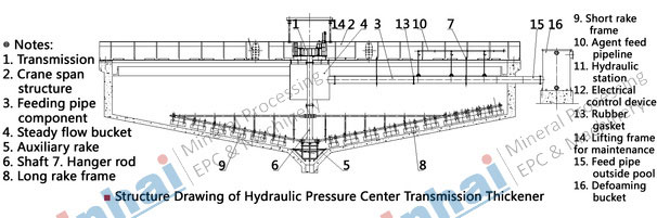 Hydraulic Motor Driving Center Thickener-principle