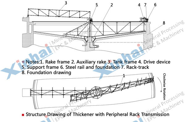 Peripheral Transmission Thickener-principle