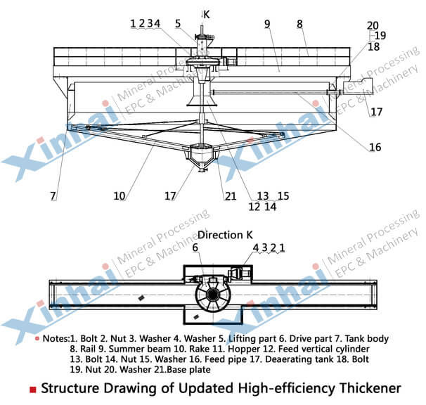 Efficient Improved Thickener-principle