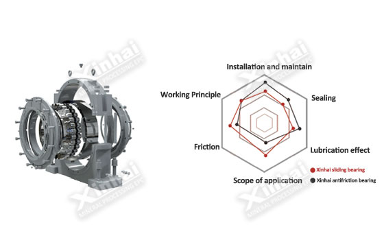 Antifriction bearing replacing sliding bearing